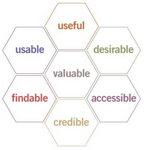 Peter Morville's User Experience Honeycomb notes in order for there to be a meaningful and valuable user experience, information must be useful, usable, desirable, findable, accessible, and credible.